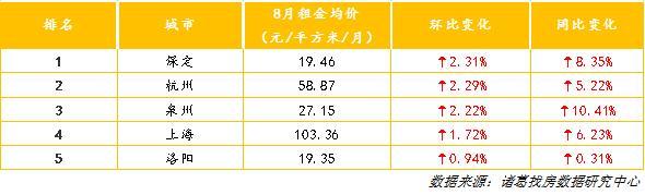 你房租降了吗?8月成都、烟台、北京环比降幅居前三(图2)