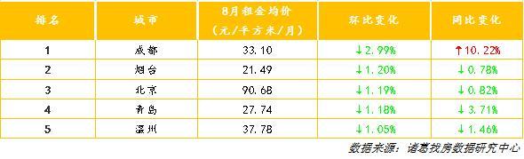 你房租降了吗?8月成都、烟台、北京环比降幅居前三(图3)