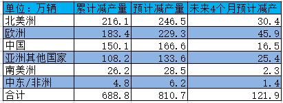 截至8月29日AFS统计数据