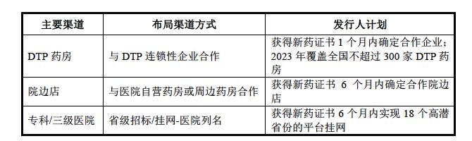 图 谊众药业紫杉醇胶束销售渠道布局计划,来源:公司招股书