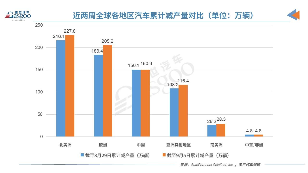 AFS:缺芯致上周全球汽车减产44万辆,中国减产2,000辆