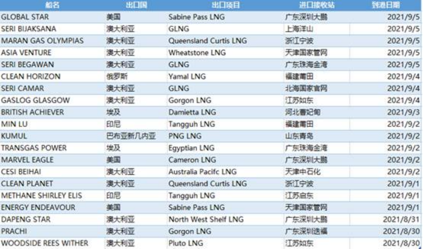 E-Gas系统:8月30日-9月5日中国LNG进口量约136万吨