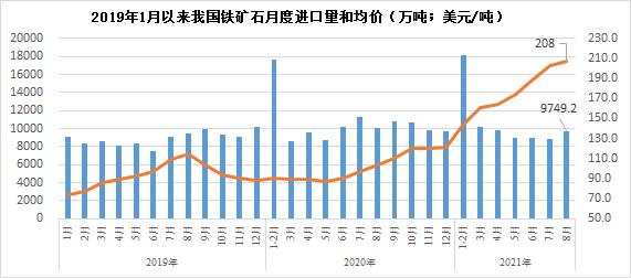 8月份我国进口铁矿石9749.2万吨 同比下降2.9%