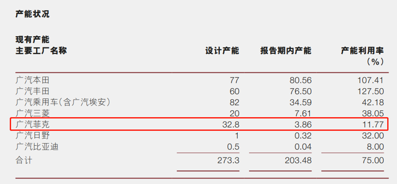 广汽团体2020年财报截图