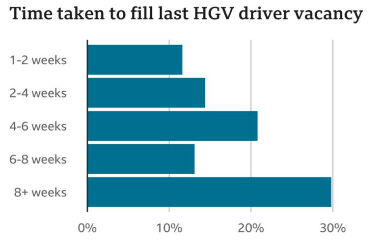 注:英国企业填补HGV司机空缺所需时间