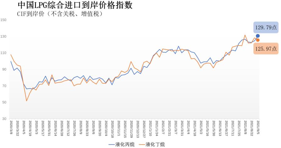 8月30日-9月5日中国液化丙烷、丁烷综合进口到岸价指数129.79点、125.97点