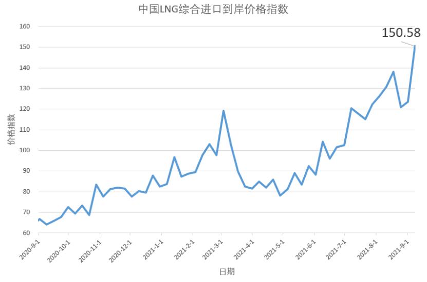 8月30日-9月5日中国LNG综合进口到岸价格指数为150.58点