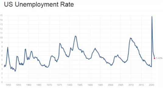 △美国劳工部失业率数据