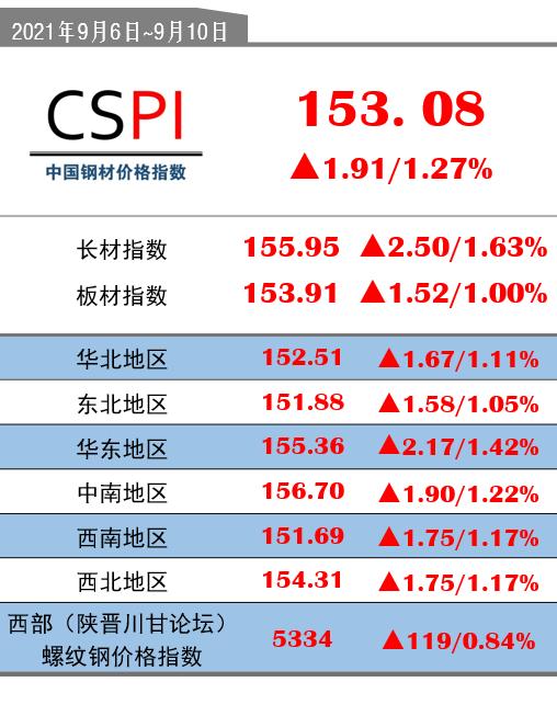 CSPI(9月6日-9月10日):153.08(+1.91/+1.27%)