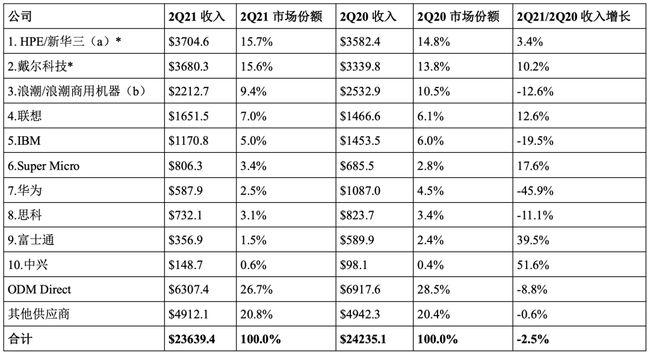 华为处事器收入同比淘汰32亿元 下滑45.9%太平洋在线下载