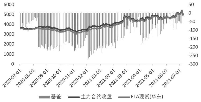 期货日报|郑商所期权助力产业企业行稳致远优秀案例之三:活用PTA期权组合 对冲价格波动风险