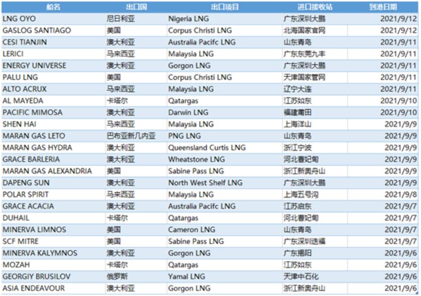 E-Gas系统:9月6日-12日中国LNG进口量约169万吨