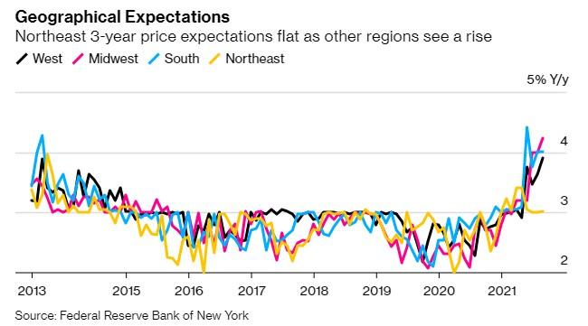 按地区划分,东北地区对未来3年的预期通胀基本持平,而其他地区的预期则上涨