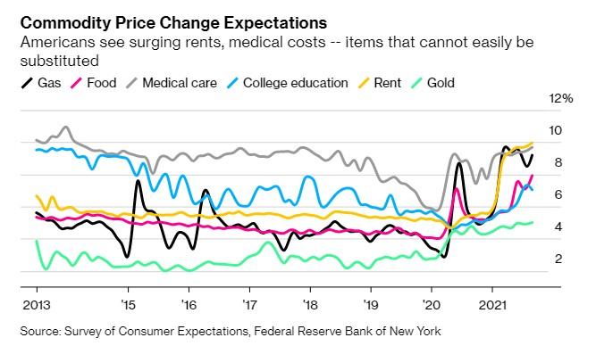 美国消费者预计房租和医疗等不可替代消费的价格都将上升