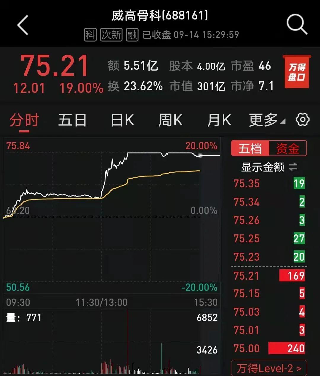 """""""平均降价超80%!人工关节国家集采中标结果出炉,这些A股公司股价飙涨"""