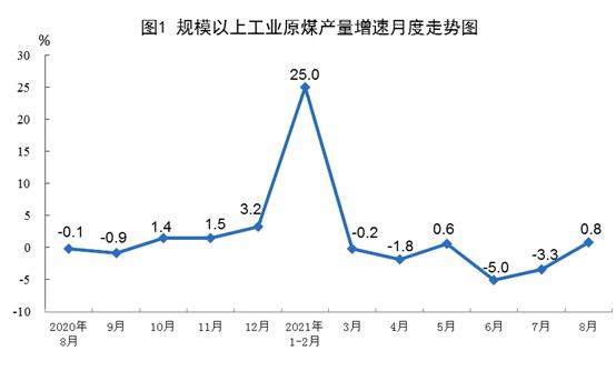国家统计局:8月我国天然气生产加快 进口增速回落