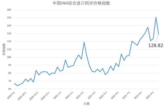 9月6日-12日中国LNG综合进口到岸价格指数为128.82点