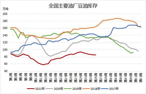 豆油库存环比持平 仍处过去五年同期低位