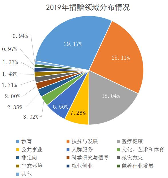数据来源:中国慈善联合会