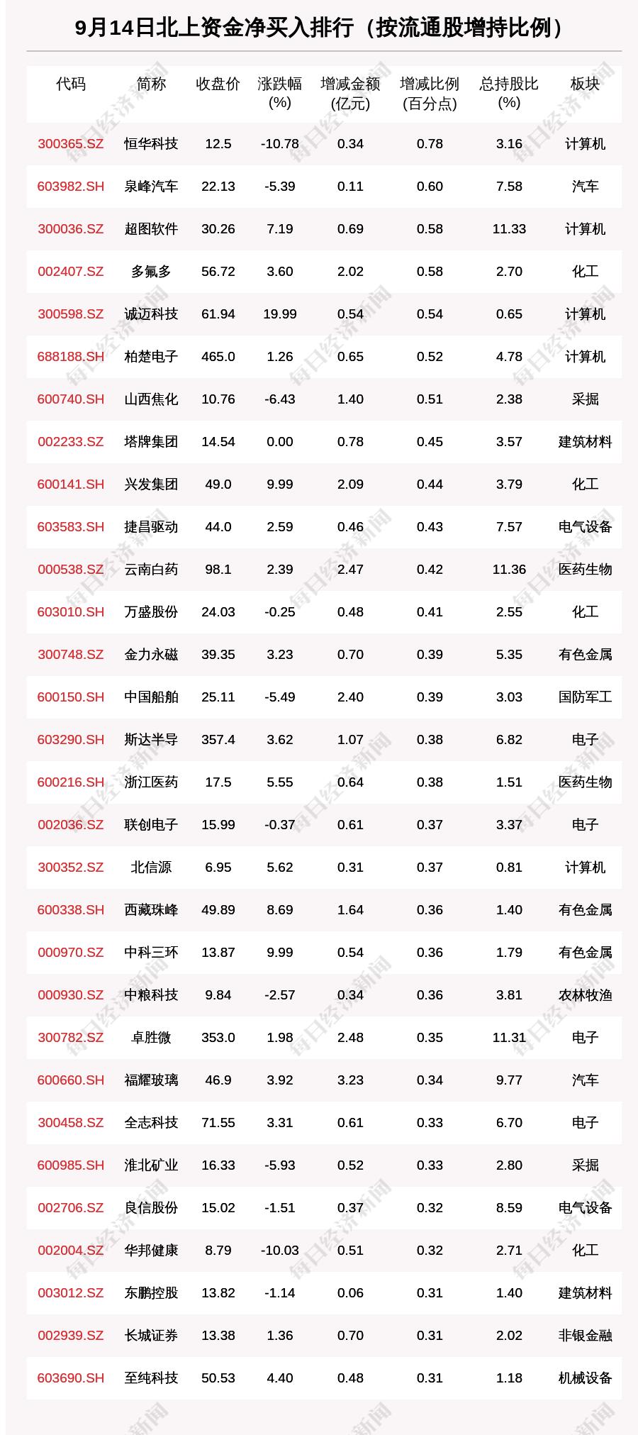 """""""北向资金动向曝光:9月14日这30只个股被猛烈扫货(附名单)"""