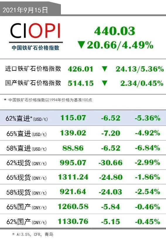 9月15日OPI 62%直进:115.07(-6.52/-5.36%)
