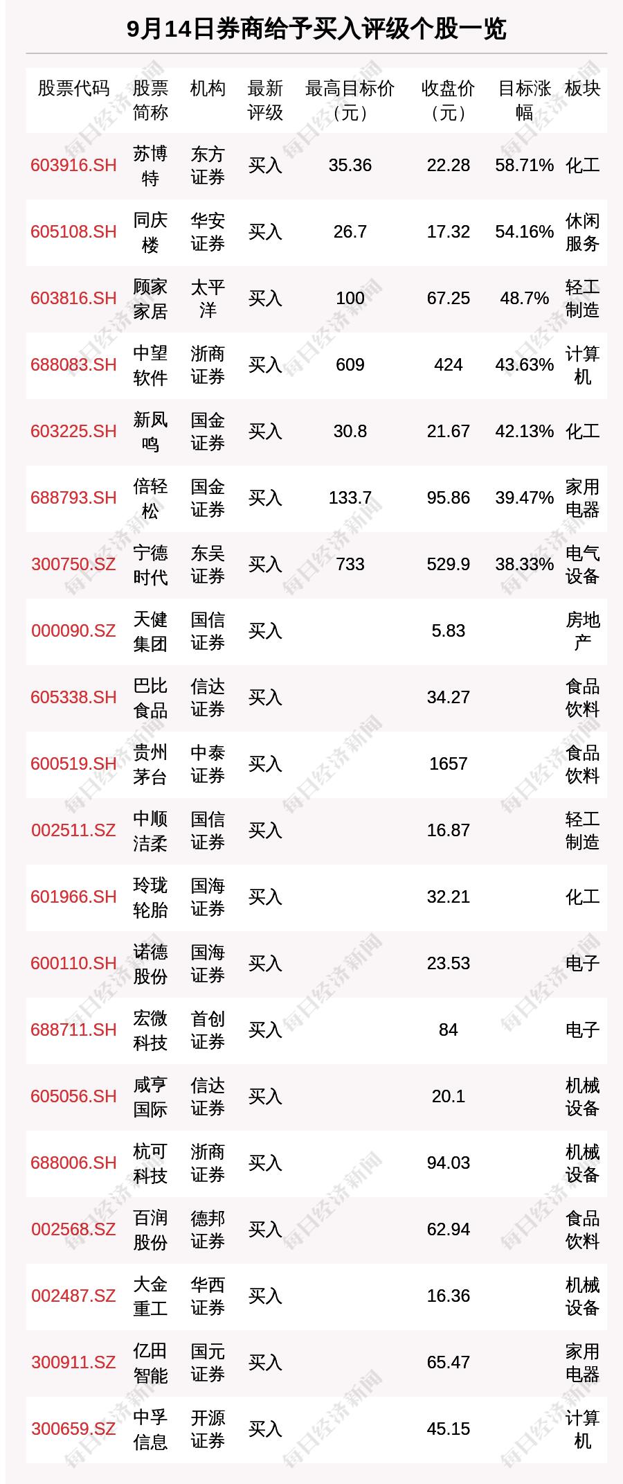 """""""9月14日26只个股获券商关注,苏博特目标涨幅达58.71%"""