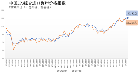 9月6日-12日中国液化丙烷、丁烷综合进口到岸价指数130.82点、129.53点