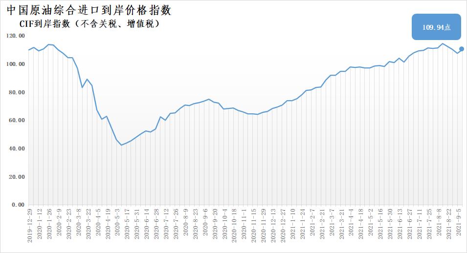 9月6日-12日中国原油综合进口到岸价格指数为109.94点