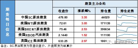 油价狂飙奔向7月前高!EIA降库超预期供应缺失引发市场焦虑