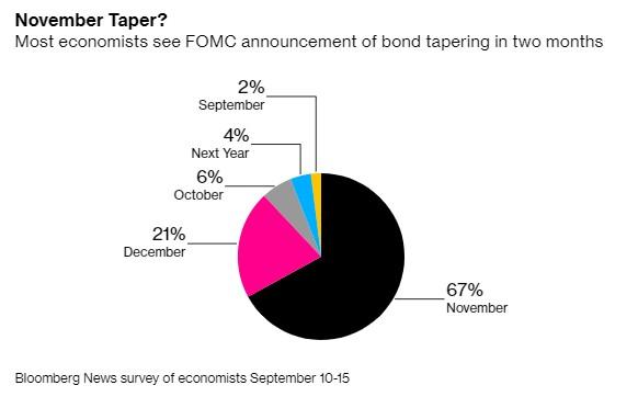 下周美联储利率决议来袭!何时Taper?
