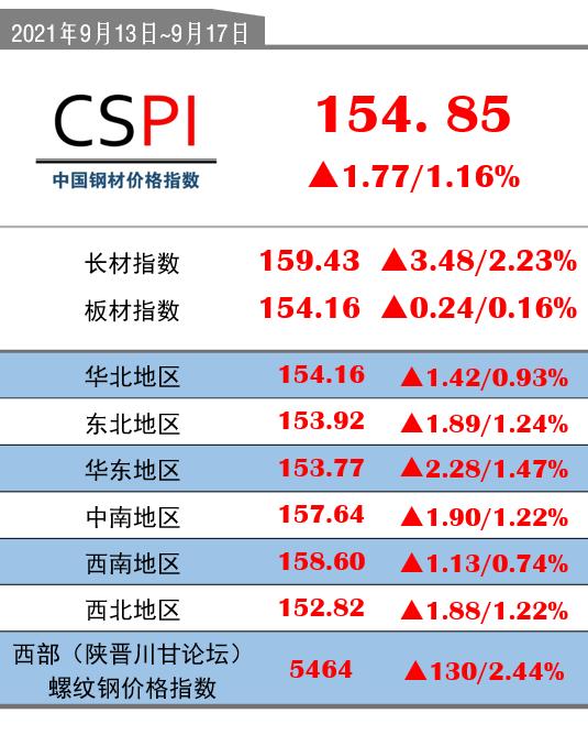 CSPI(9月13日-9月17日):154.85(+1.77/+1.16%)
