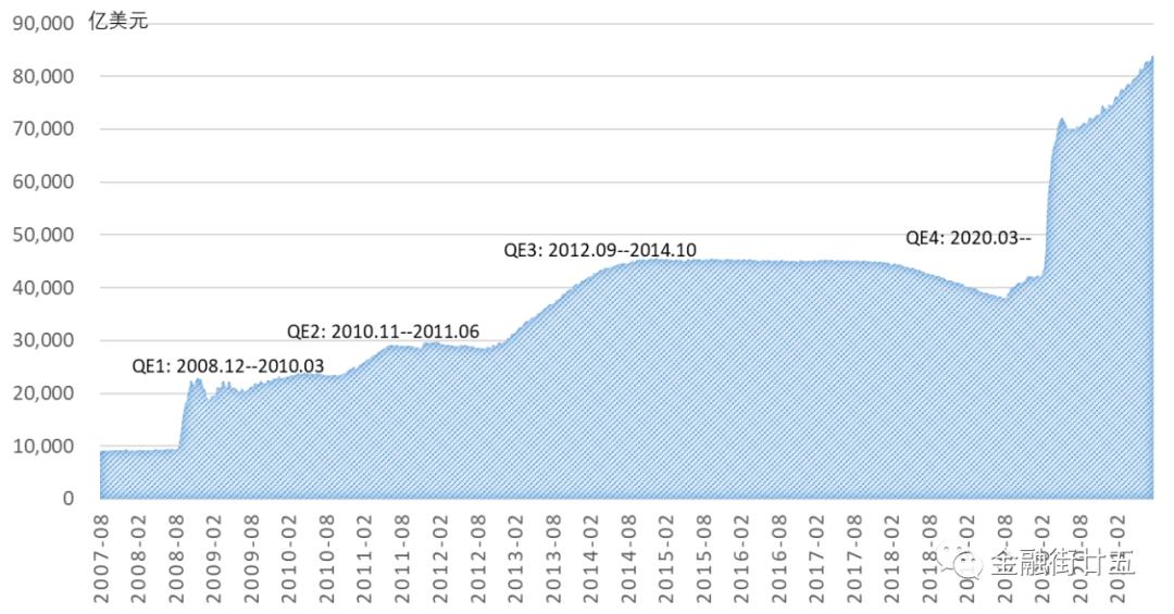 深度:美联储Taper对美元指数的影响分析