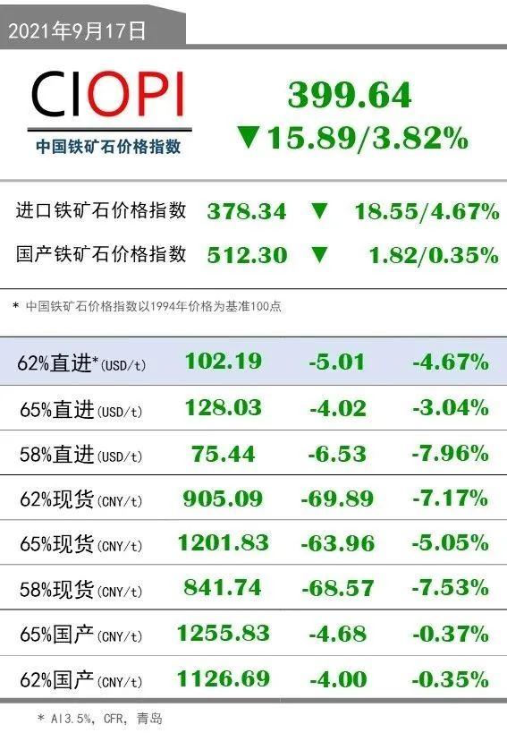 9月17日OPI 62%直进:102.19(-5.01/-4.67%)