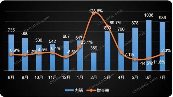 数据来源:产业在线