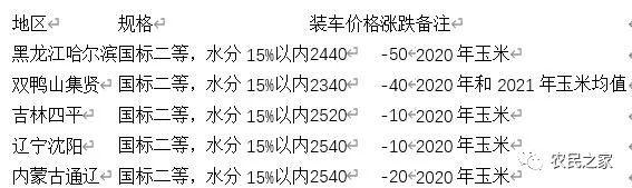 新玉米接续上量,黑龙江价格最低