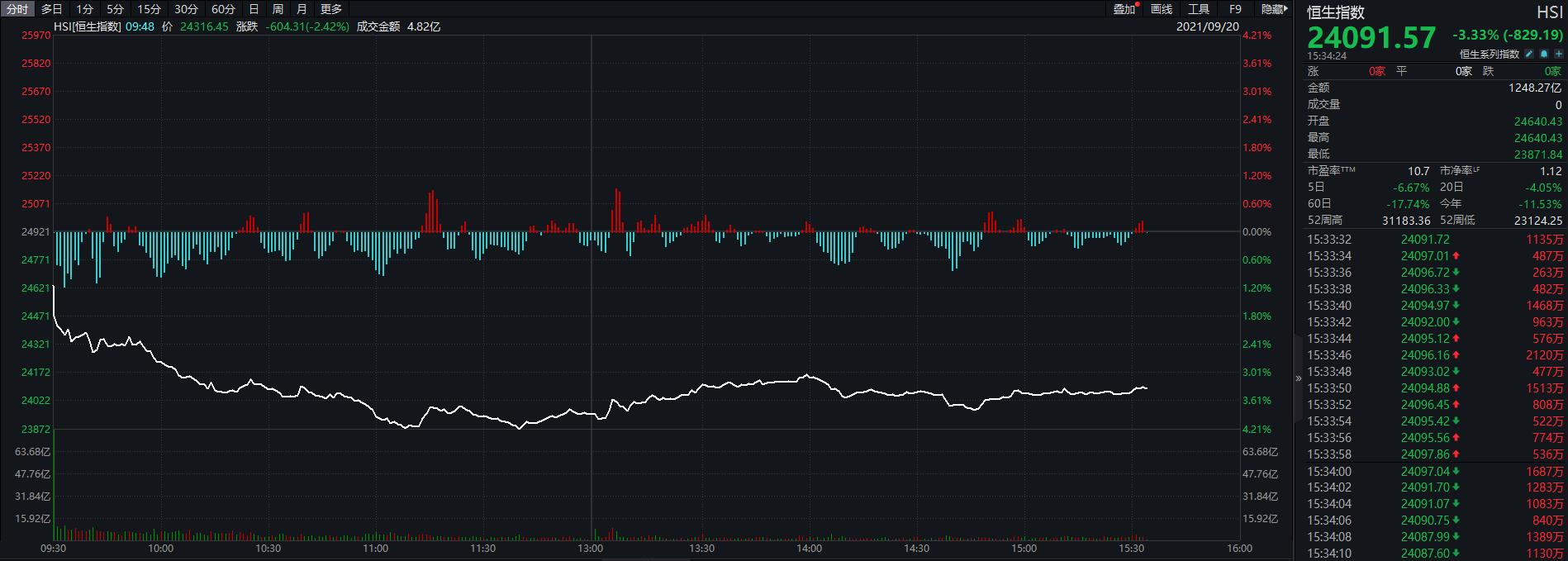欧股跌逾2%,港股跌3%,比特币、铁矿石...风险资产全线下跌