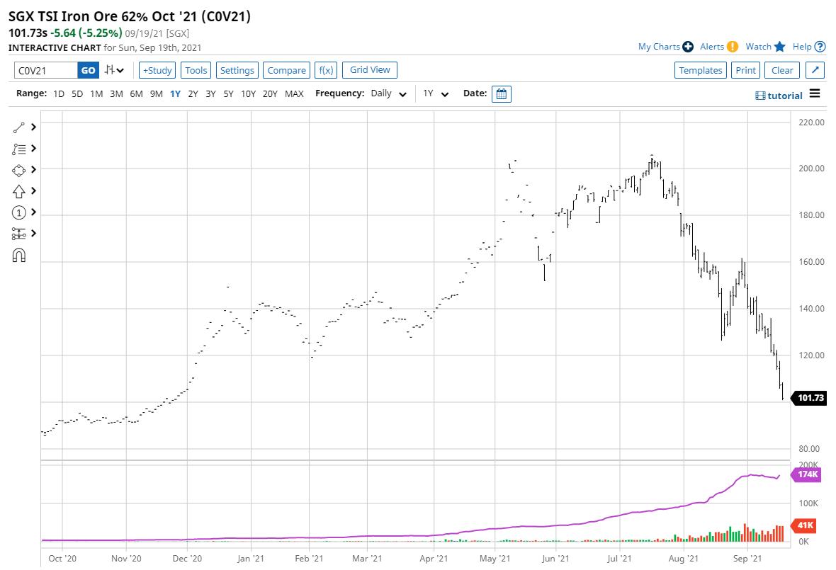 新加坡铁矿石期货一度重挫12%  创15个月新低