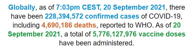 世卫组织:全球新冠肺炎确诊病例超过2.2839亿例