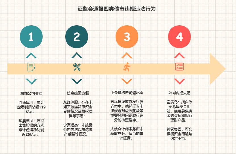 【新华解读】债市统一执法机制近三年 监管层精准填补违法违规漏洞