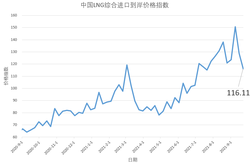 9月13日-19日 中国LNG综合进口到岸价格指数为116.11点