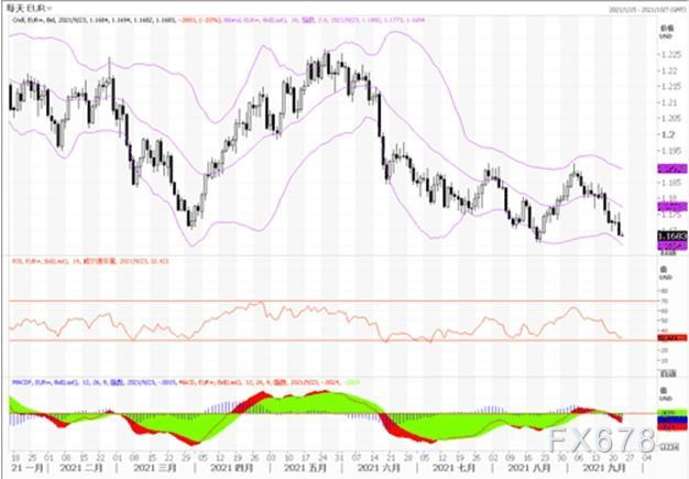 9月23日汇市观潮:欧元、英镑及澳元技术分析