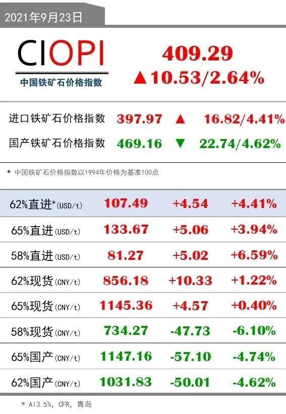 9月23日OPI 62%直进:107.49(+4.54/+4.41%)