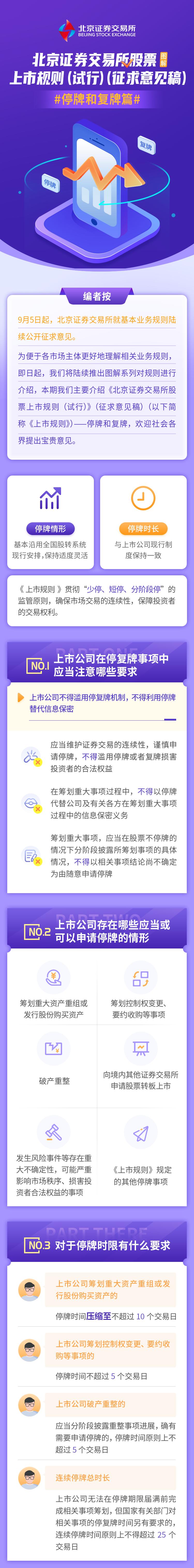【金融知识普及月】图解 | 北京证券交易所股票上市规则(试行)(征求意见稿)之停牌和复牌篇