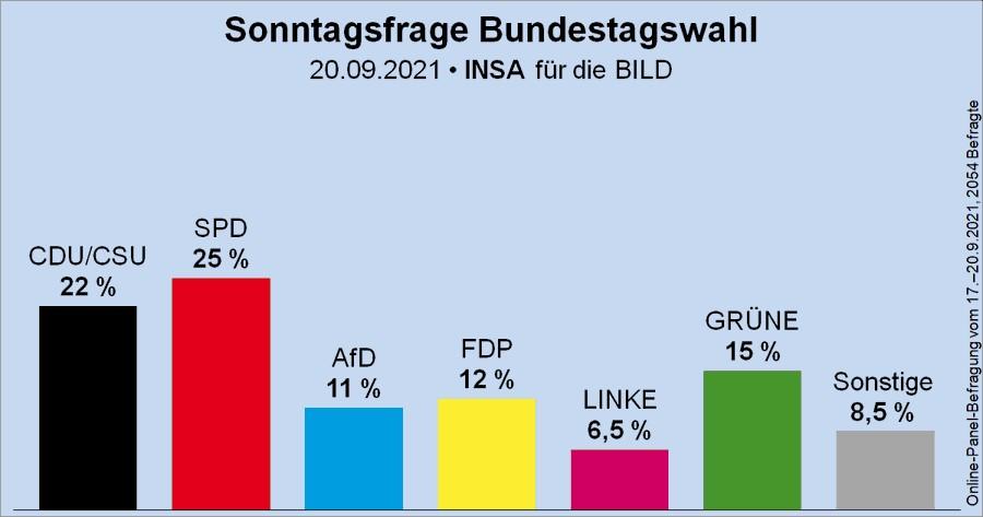 △ 9月20日德国大选最新民调结果