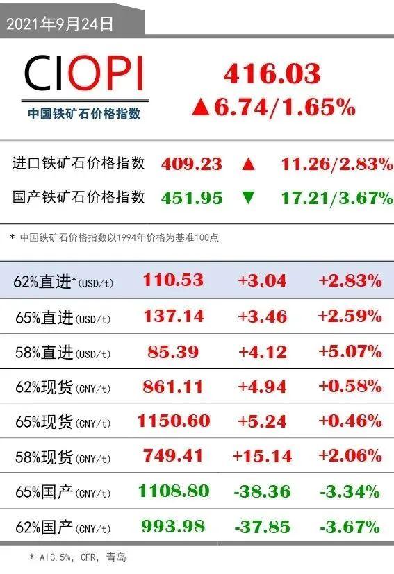 9月24日OPI 62%直进:110.53(+3.04/+2.83%)