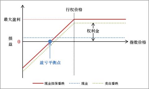 前沿观察 | 妙用股指期权(四)应对慢牛