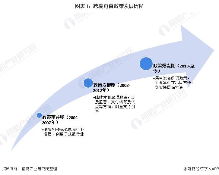 """2021年中国及31省市跨境电商行业政策汇总及解读(全)政策利好""""十四五""""迎来发展机遇"""