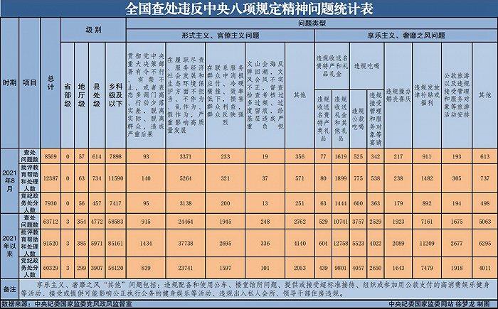 中纪委:8月全国查处违反中央八项规定精神问题8569起