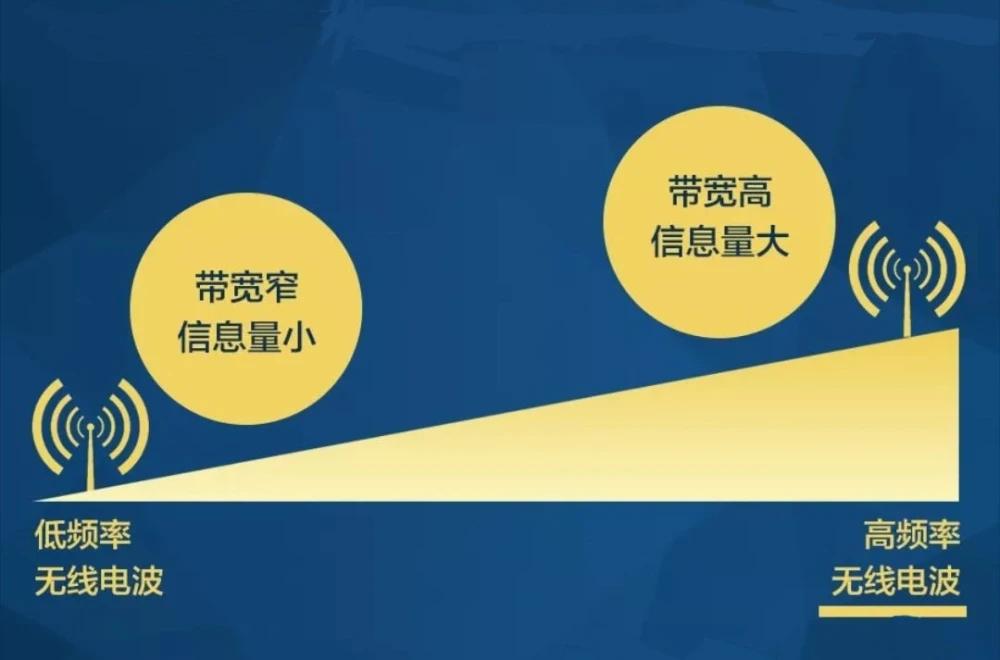 5G毫米波加速发展,高通侯明娟:携手中国伙伴共创数字经济新时代