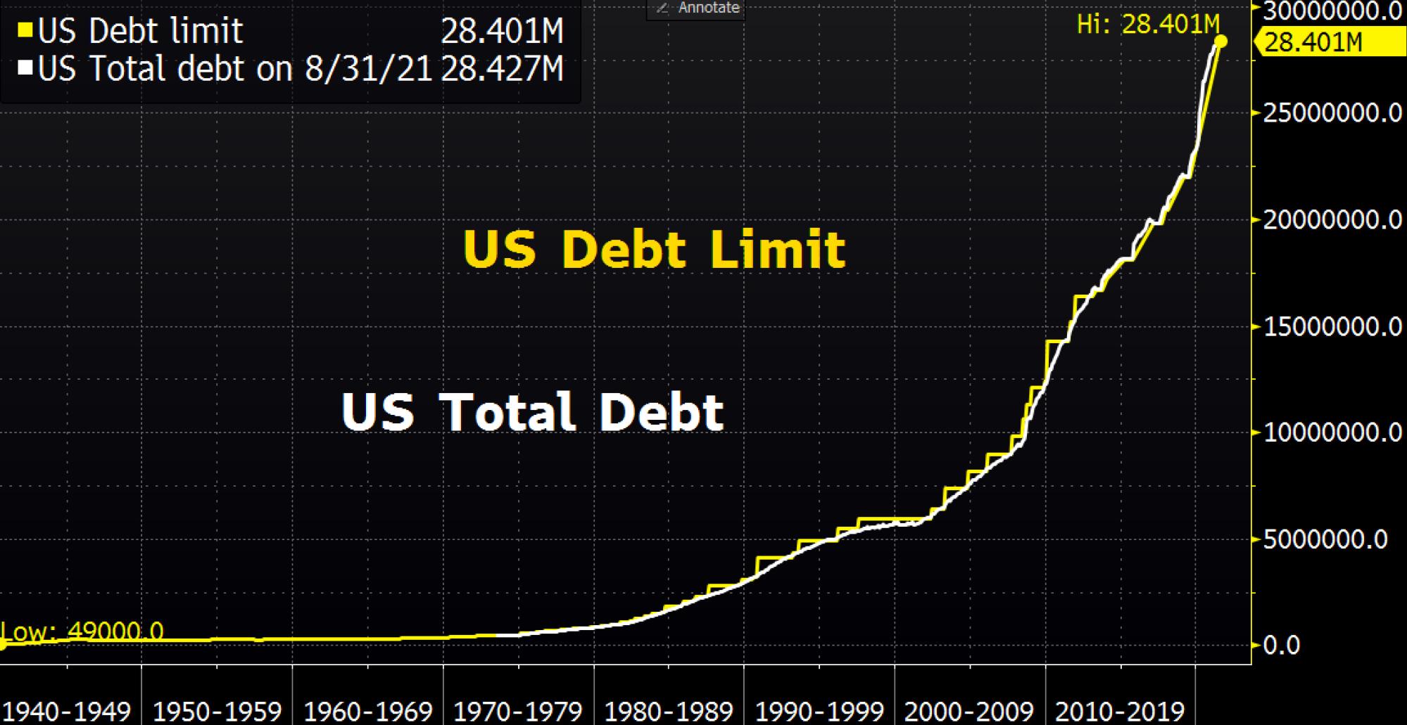 """美财长称提高债务上限""""完全必要"""" 但反对以铸造铂金币应对危机"""